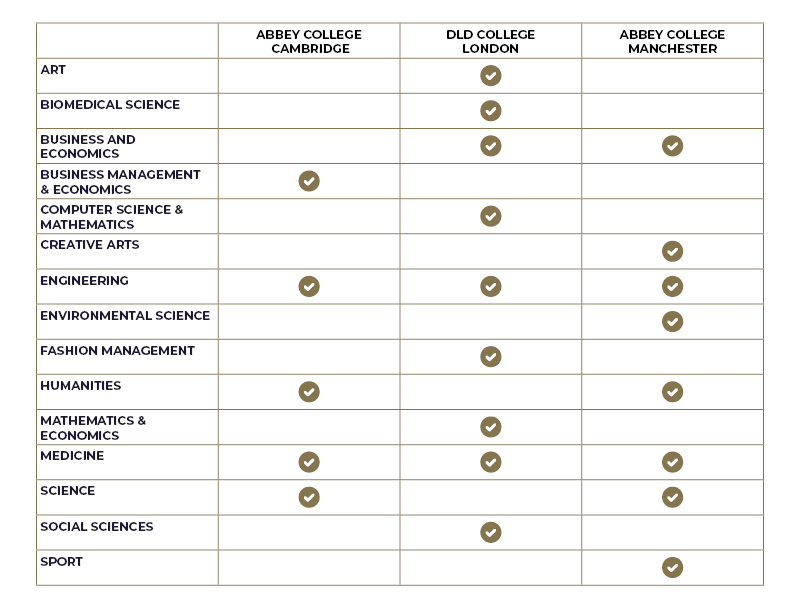 International Foundation Programme Pathway Table